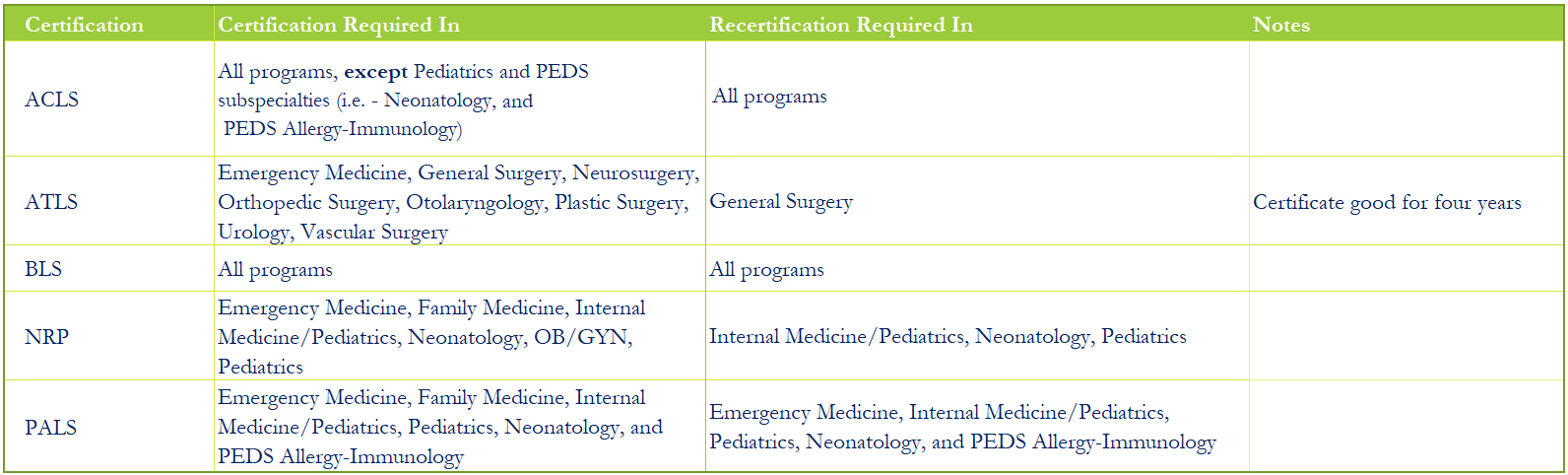 Table of Trainee Required Certifications
