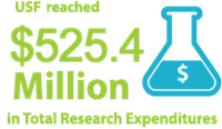 USF reached $525.4 million in Total Research Expenditures