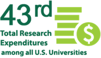 43rd Total Research Expenditures among all U.S. universities