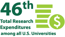46th in total research expenditures among all US universities