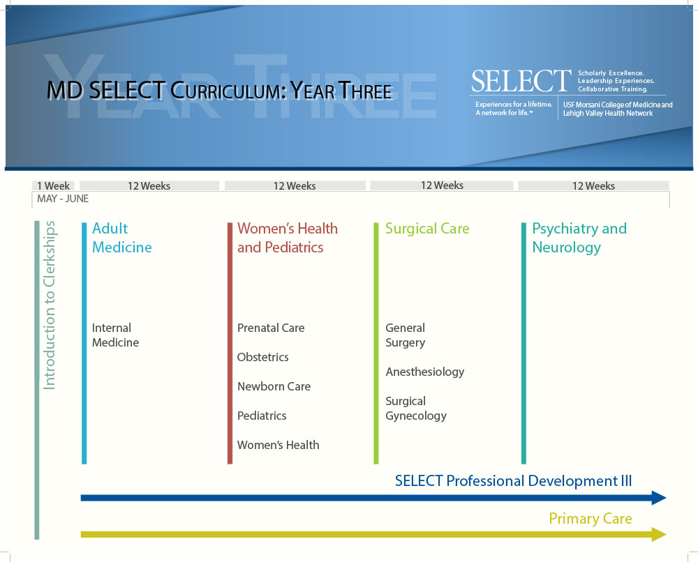MD SELECT Curriculum Maps