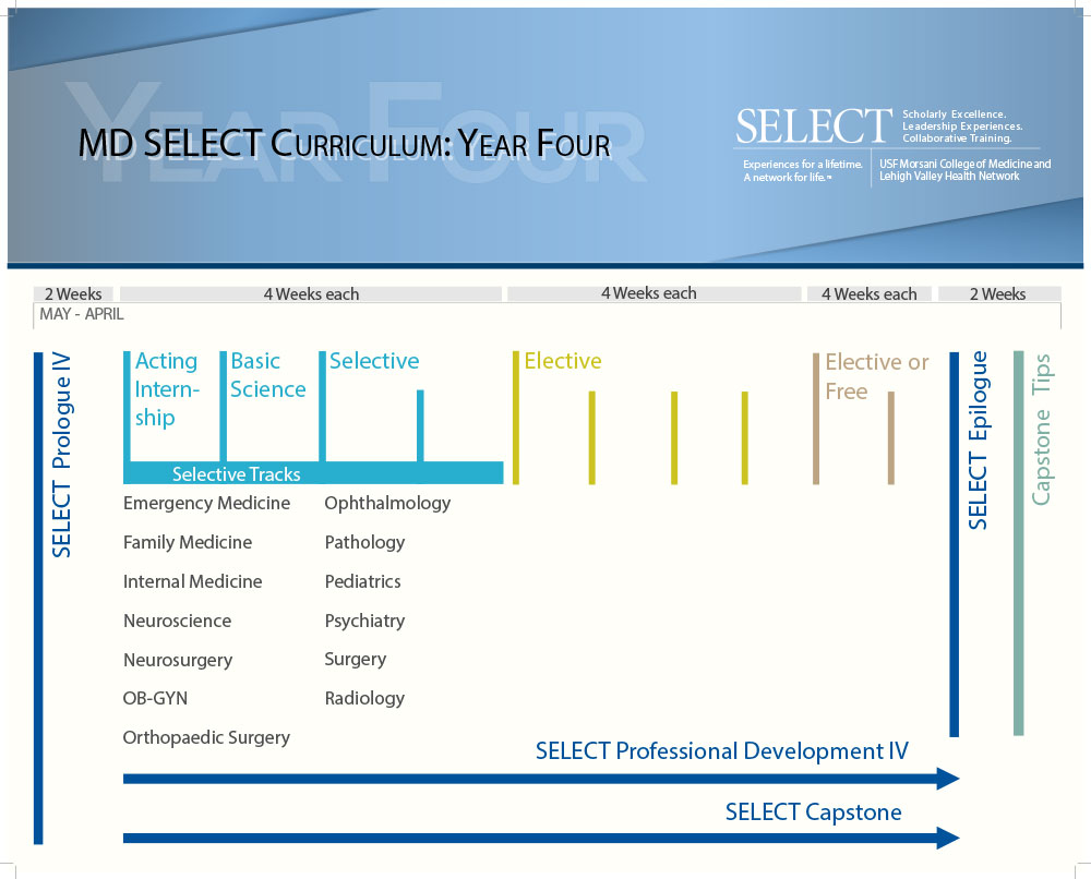 Md Select Curriculum Maps Usf Health